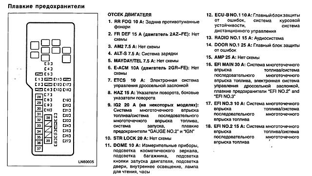 Схема предохранителей на тойота хайлендер
